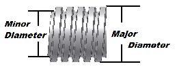 acme lead screw major diameter