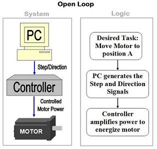 Open Loop CNC System