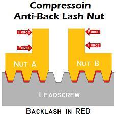 anti-backlash nut
