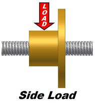 lead screw side load