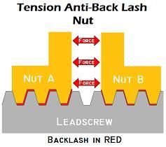 acme nut back lash