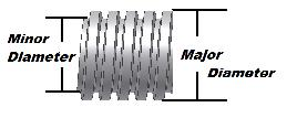 acme lead screw major diameter