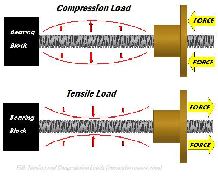 compression and tension loading