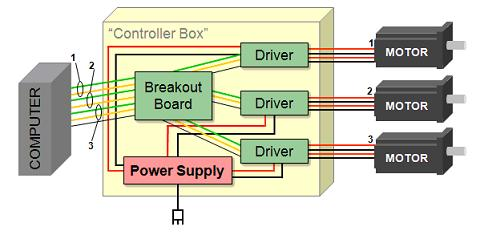 Breakout boards what are they for Cnc stepper motor controller circuit