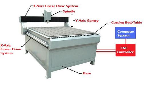 Cnc router detail pictures - The Cnc Wood Router How Does It Work