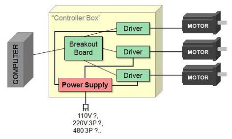 the cnc controller components breackdown, Wiring block