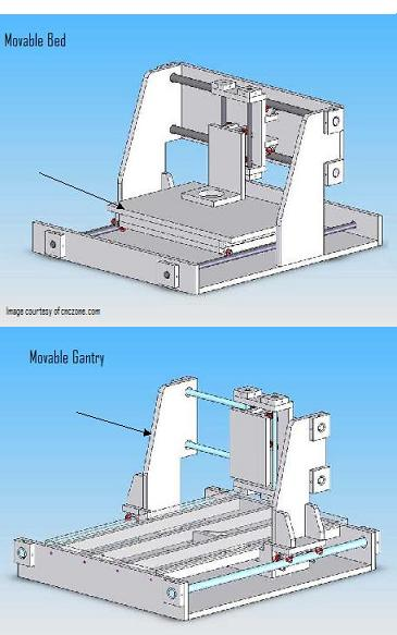 The Hobby Cnc Router Builders Guide Step 1